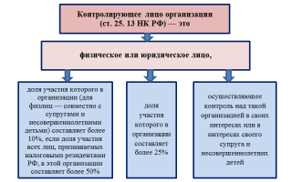 Контролируемые иностранные компании в России