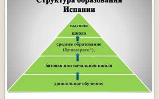 Система испанского образования
